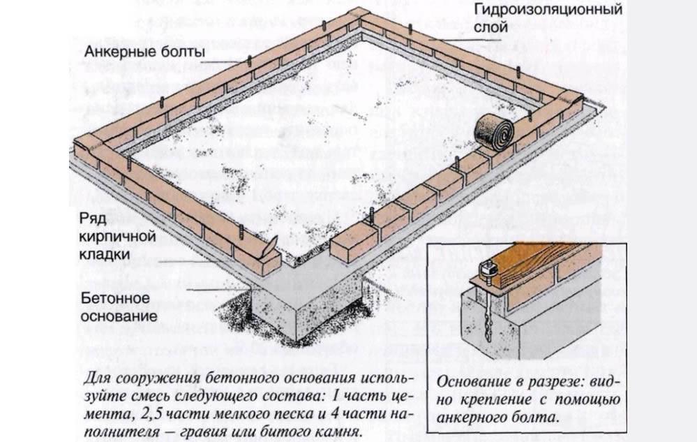 Делаем фундамент под теплицу