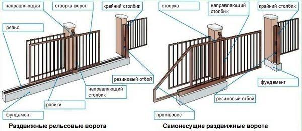 чертеж раздвижных ворот